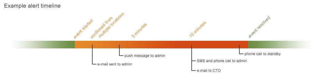 Monitoring Alert Timeline
