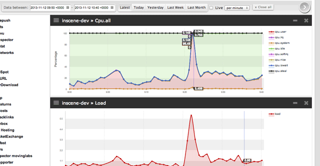 CPU usage and Server Load Monitoring Graphs